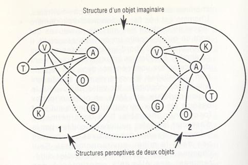 structure-imaginaire